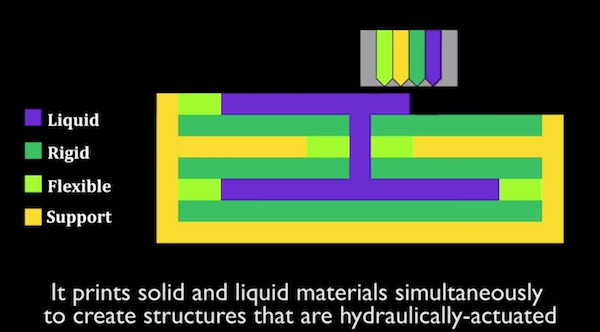 vol.71「3Dプリント可能な液圧メカニズム」