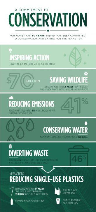 プラスチックごみをいかに減らすのか? ディズニーが全社規模で取り組む新たな環境対策