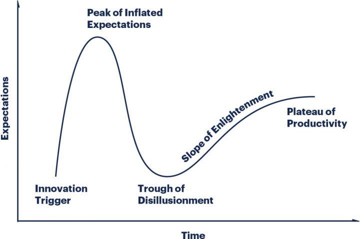 ガートナーが2018年版「先進テクノロジのハイプ・サイクル」を発表