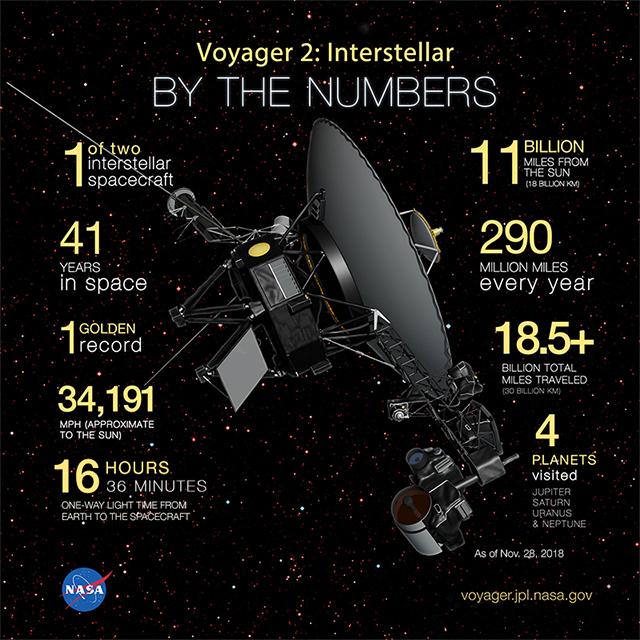 無人宇宙探査機ボイジャー2号が...