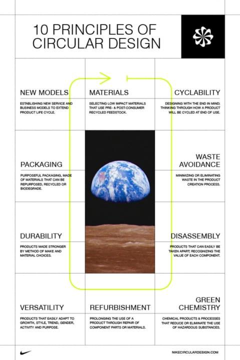 ナイキが10項目からなる循環性についてのガイドライン 「Circularity: Guiding the Future of Design」を…