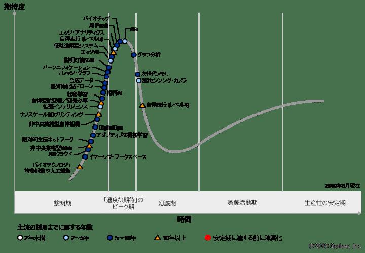 ガートナーが「先進テクノロジのハイプ・サイクル:2019年」を発表 革新的な影響をもたらす5つの先進テク…