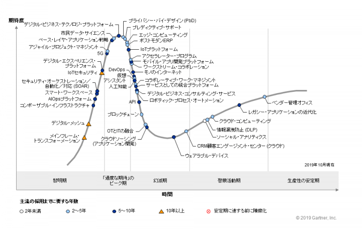 ガートナーが「日本におけるテクノロジのハイプ・サイクル:2019」を発表 「5G」に対する期待が「過度な期…