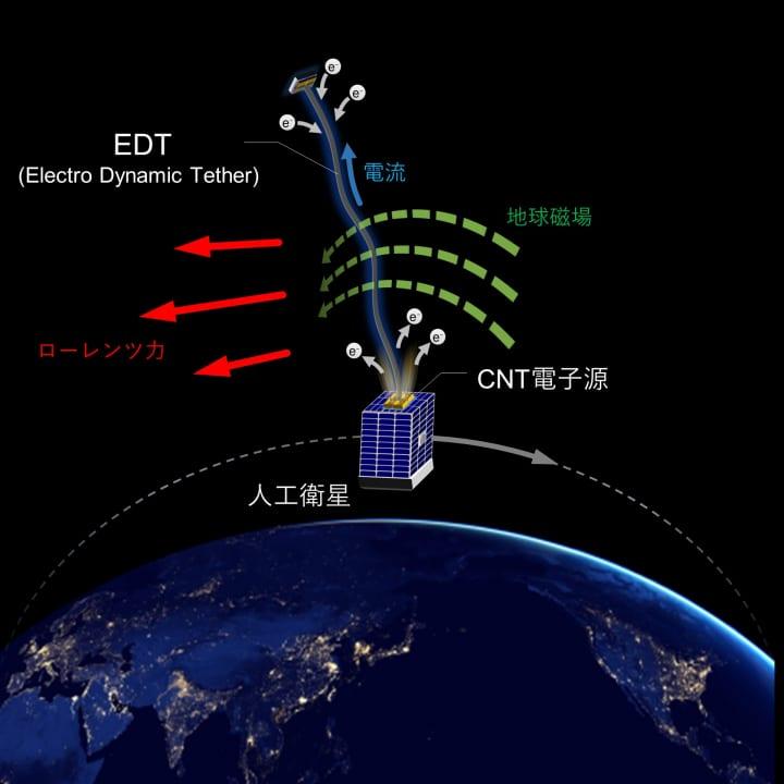 「宇宙デブリ拡散防止装置」の事業化に向け ALEとJAXAが共同実証を開始