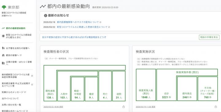 コード・フォー・ジャパンが開発を担当 東京都公式の「新型コロナウイルス感染症対策サイト」