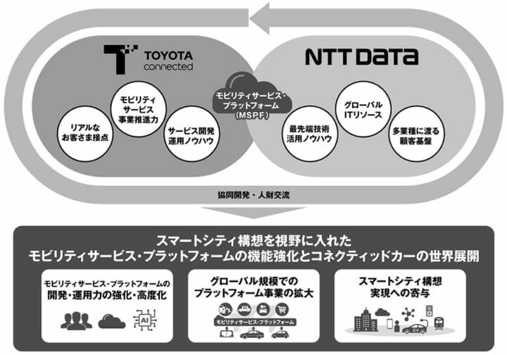 トヨタコネクティッドとNTTデータ モビリティサービス事業領域における業務提携を開始