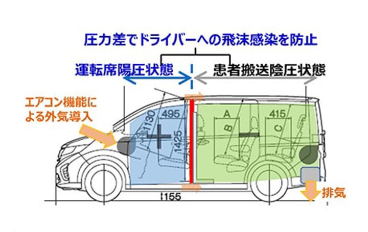 ホンダ、新型コロナウイルス感染者の移動を支援 「感染者搬送用の仕立て車」を提供