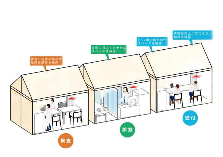 日本医療施設不足の対策として 「発熱外来テント」の供給を開始