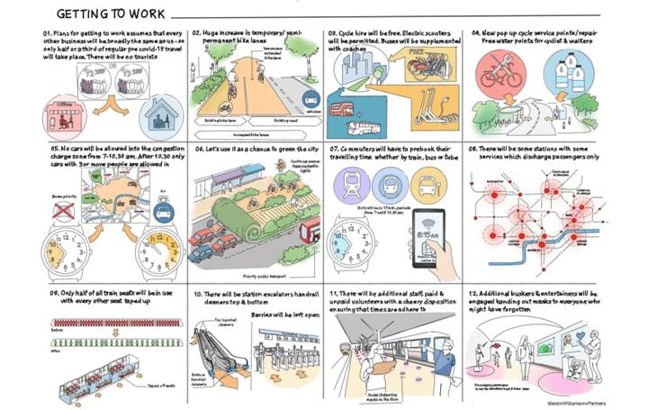コロナ後、通勤方法はどう変わる? 英建築設計事務所から「安全に通勤する方法」を提案