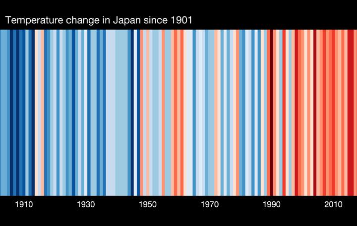 世界各国の地球温暖化をビジュアル化 気候科学者Ed Hawkinsによる「Show Your Stripes」