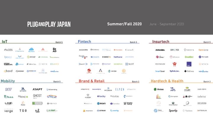 Plug and Play Japan、アクセラレーションプログラムで 国内外のスタートアップ104社を採択