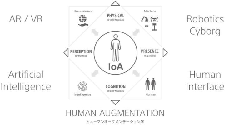 人間の能力を総合的に拡張する「ヒューマンオーグメンテーション社会連携講座」を 東京大学大学院情報学環…
