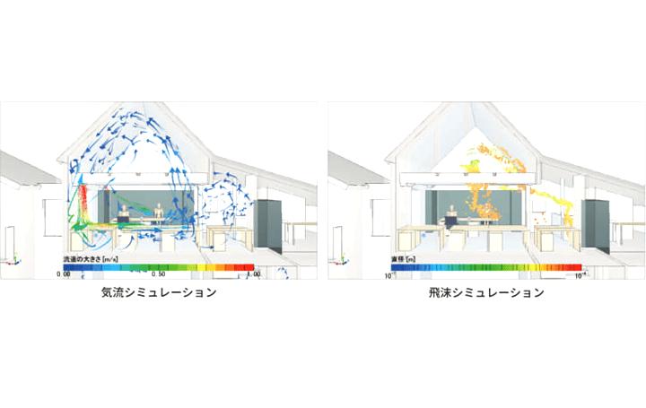 屋内外の飛沫の拡散状況を可視化 飛沫の経路をシミュレーションする「飛沫可視化サービス」