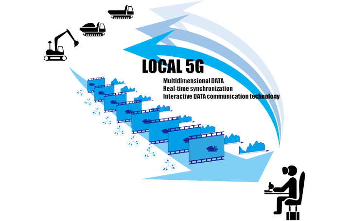 熊谷組とNEC、ローカル5Gを活用した ネットワーク対応型無人化施工に成功