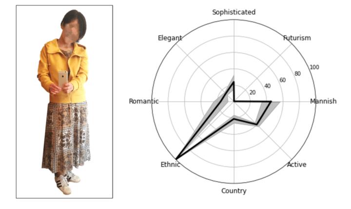 ファッションにおける感性を定量的に TFL AI研究会が人工知能「Nadera」を開発