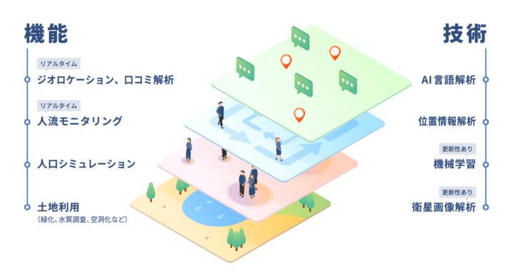 スーパーシティの構築のためのBI/BAツール 「DATAFLUCT smartcity series.」