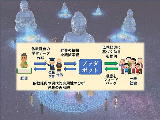伝統知と人工知能の融合 京大研究者が仏教対話AI「ブッダボット」を開発