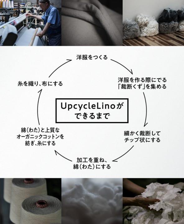 生地廃棄ゼロのリサイクルを実現する 新素材「UpcycleLino」がローンチ